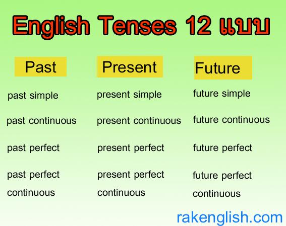 Tense ในภาษาอังกฤษ
